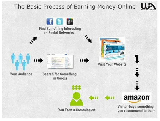 makemoney process